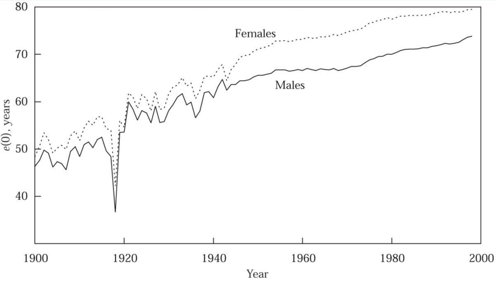 Drop in life expectancy in the United States with 1918 pandemic influenza
