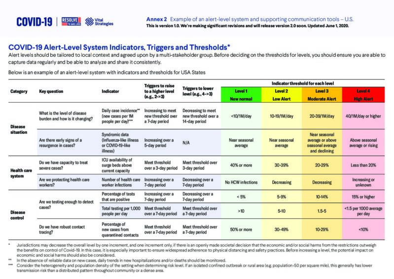 COVID-19 Alert Level System Indicators, Triggers and Thresholds | Annex 2: Example of an alert-level system cover