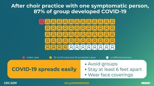 After choir practice with one symptomatic person, 87% of group developed COVID-19