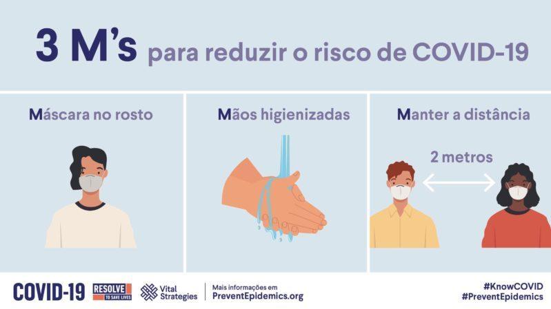 3 M's para reduzir o risco de COVID-19 cover