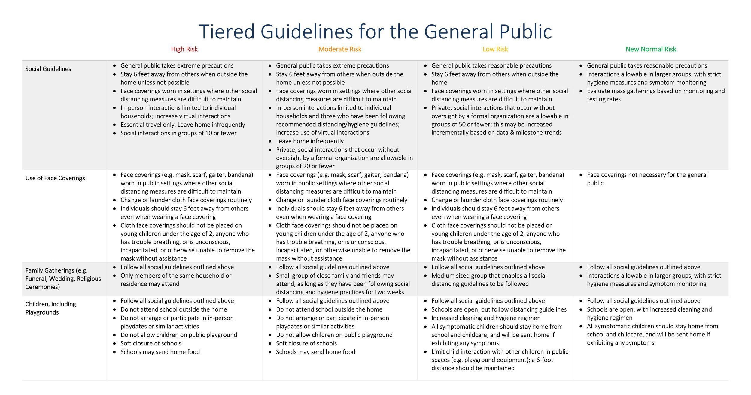 Tiered guidelines for the public in Utah